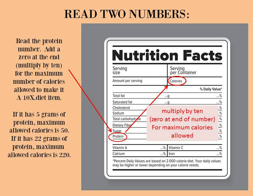 10X fundamentals: Nutrition Facts 101